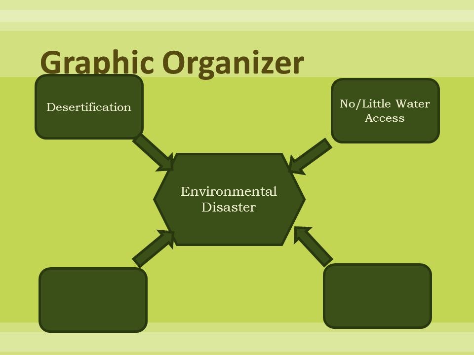 Graphic Organizer Environmental Disaster Desertification