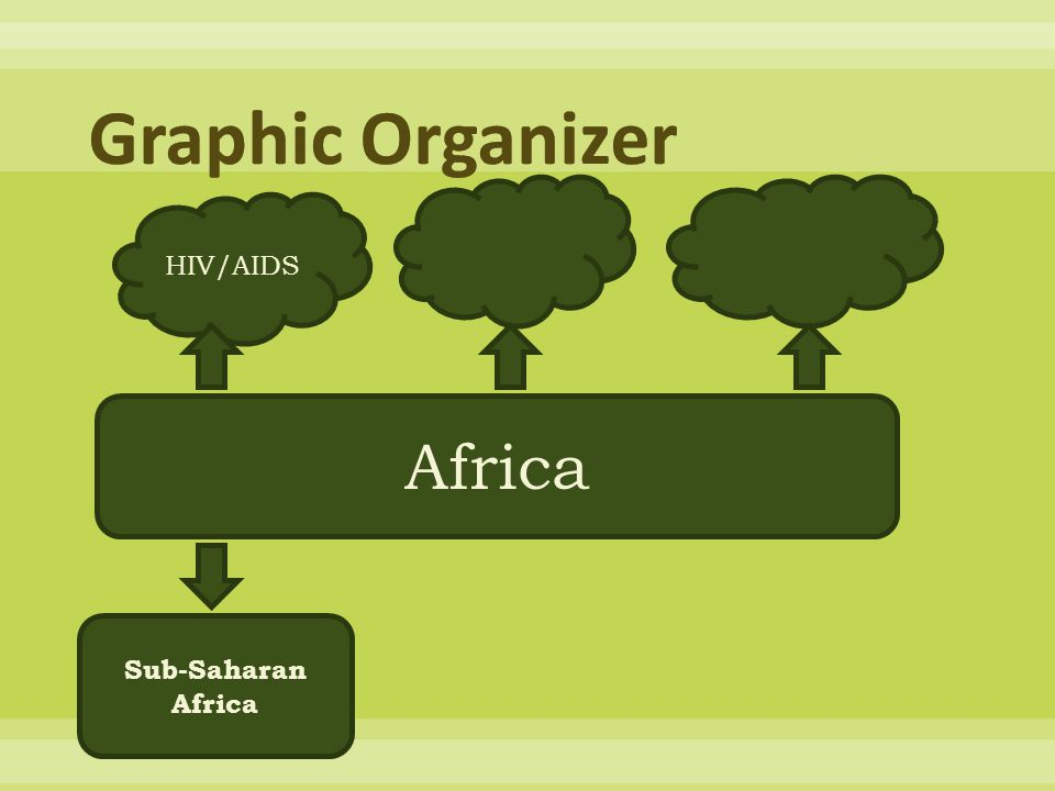 Graphic Organizer HIV/AIDS Africa Sub-Saharan Africa