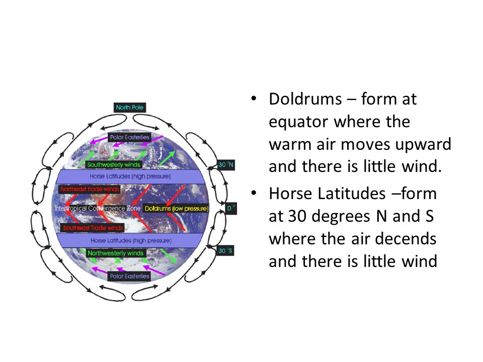 Doldrums – form at equator where the warm air moves upward and there is little wind.