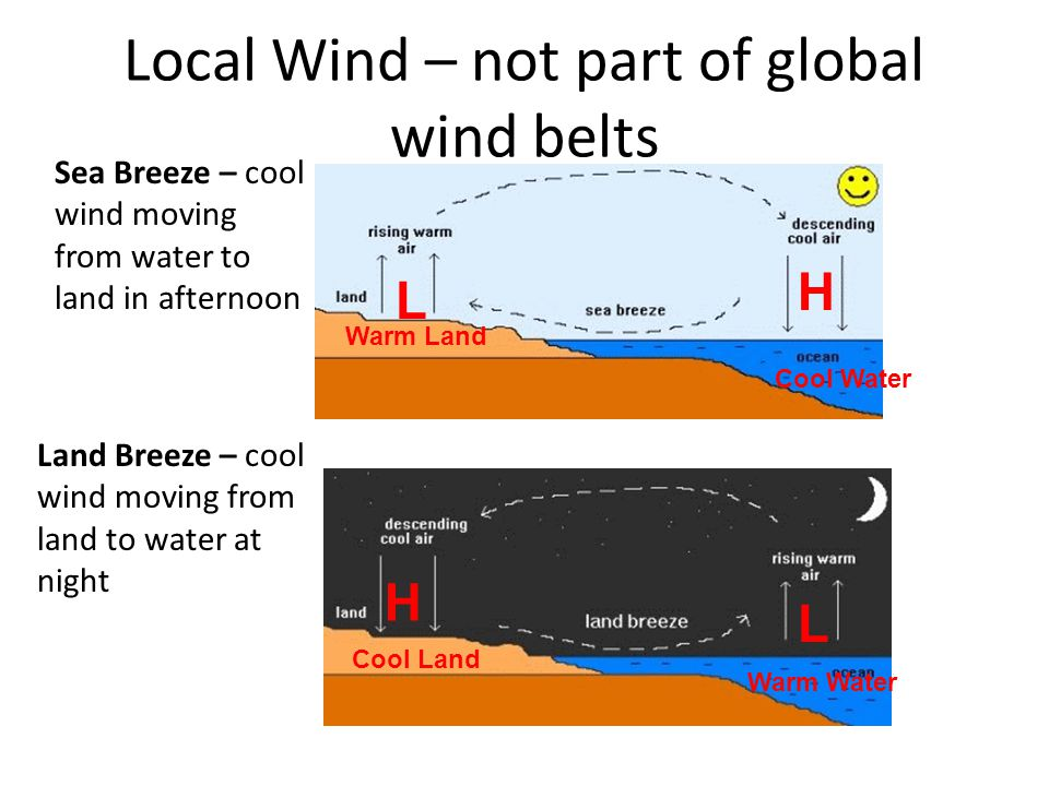 Local Wind – not part of global wind belts