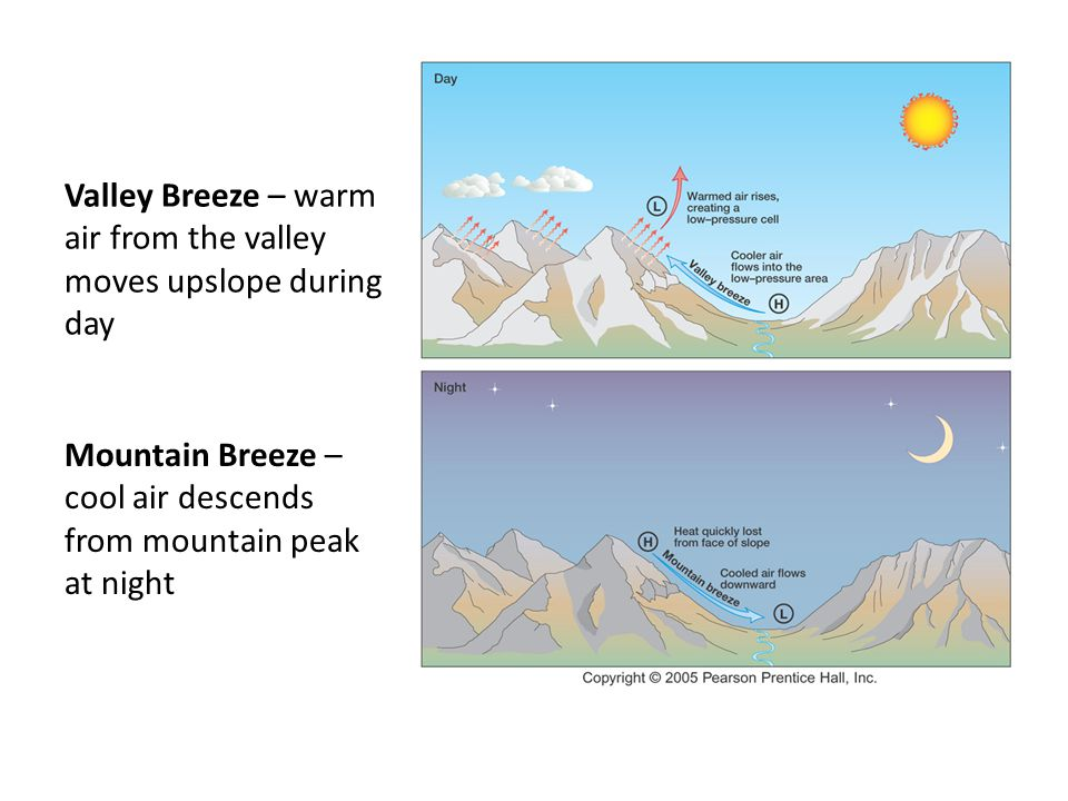 Valley Breeze – warm air from the valley moves upslope during day