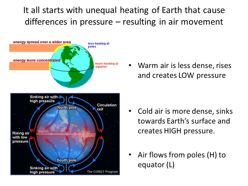 It all starts with unequal heating of Earth that cause differences in pressure – resulting in air movement
