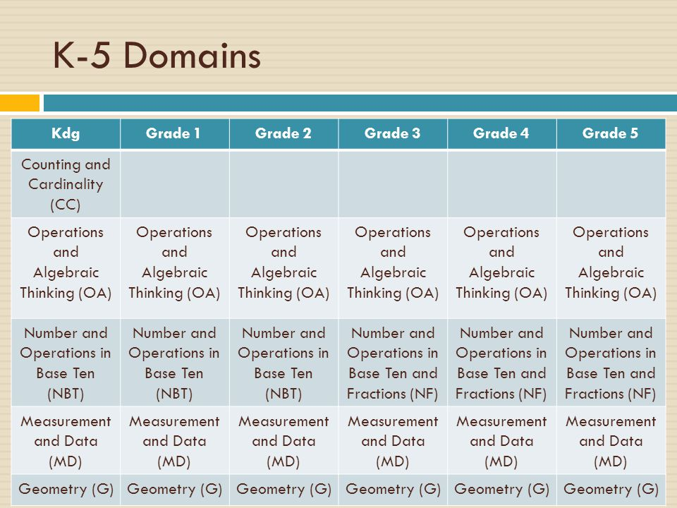 K-5 Domains Kdg Grade 1 Grade 2 Grade 3 Grade 4 Grade 5