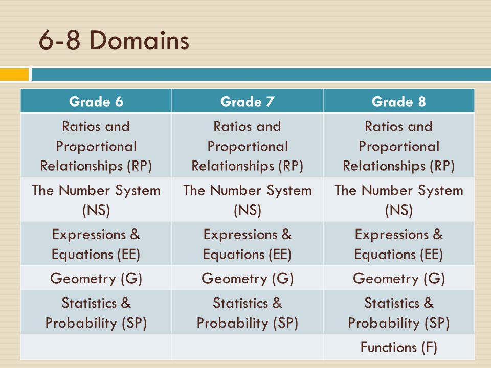 6-8 Domains Grade 6 Grade 7 Grade 8