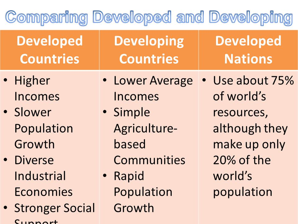 Comparing Developed and Developing