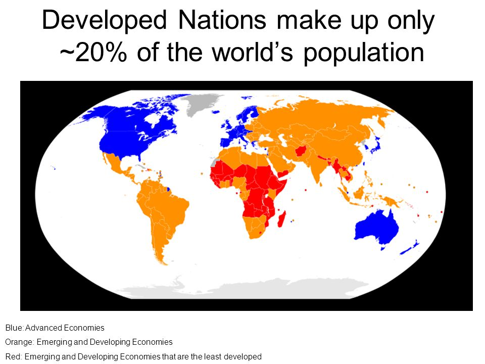 Developed Nations make up only ~20% of the world's population