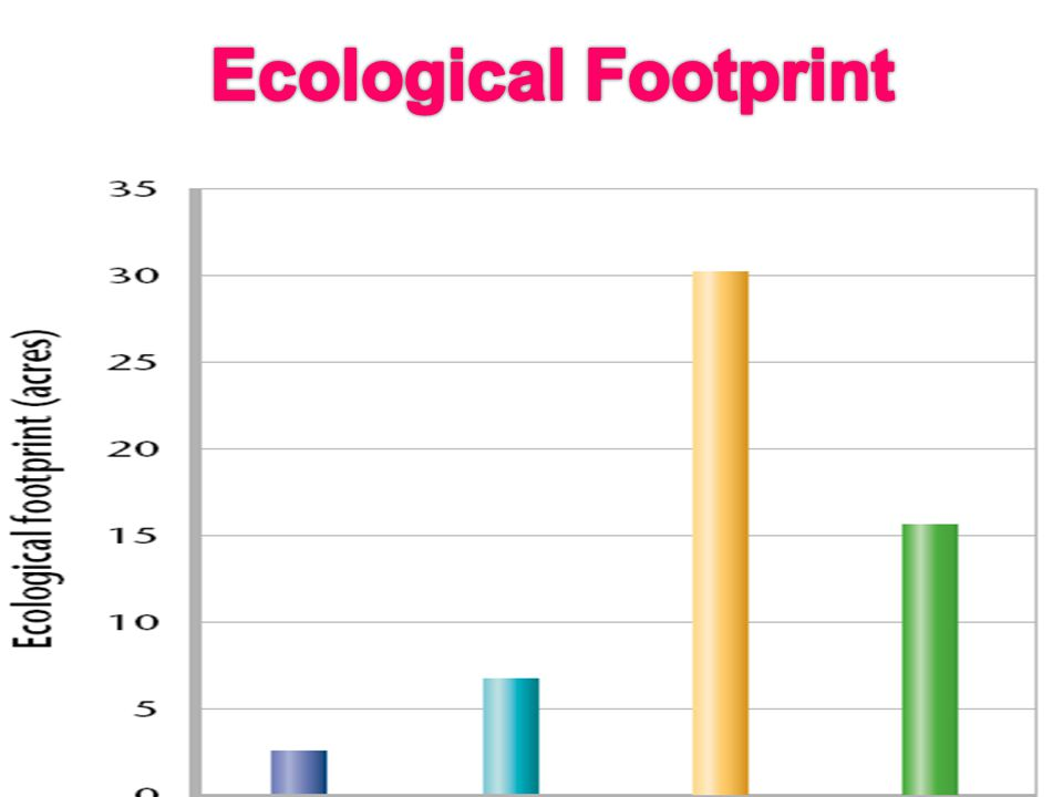 Ecological Footprint It's a way to express the differences in consumption between nations.