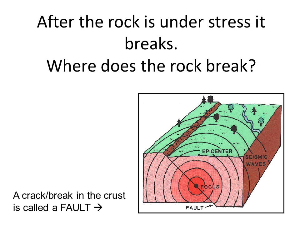 After the rock is under stress it breaks. Where does the rock break