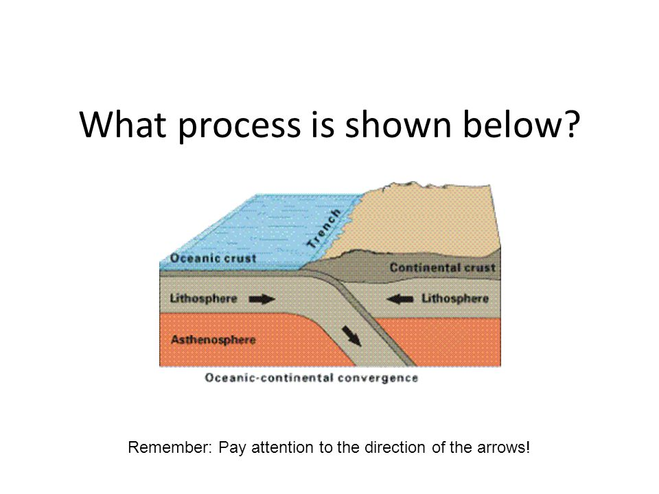 What process is shown below