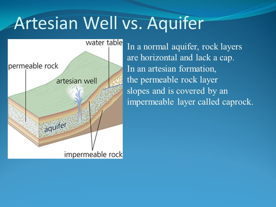Artesian Well vs. Aquifer