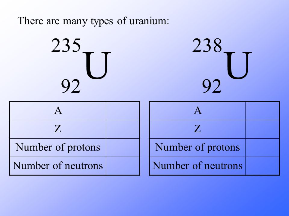 U U 235 92 238 92 There are many types of uranium: A Z