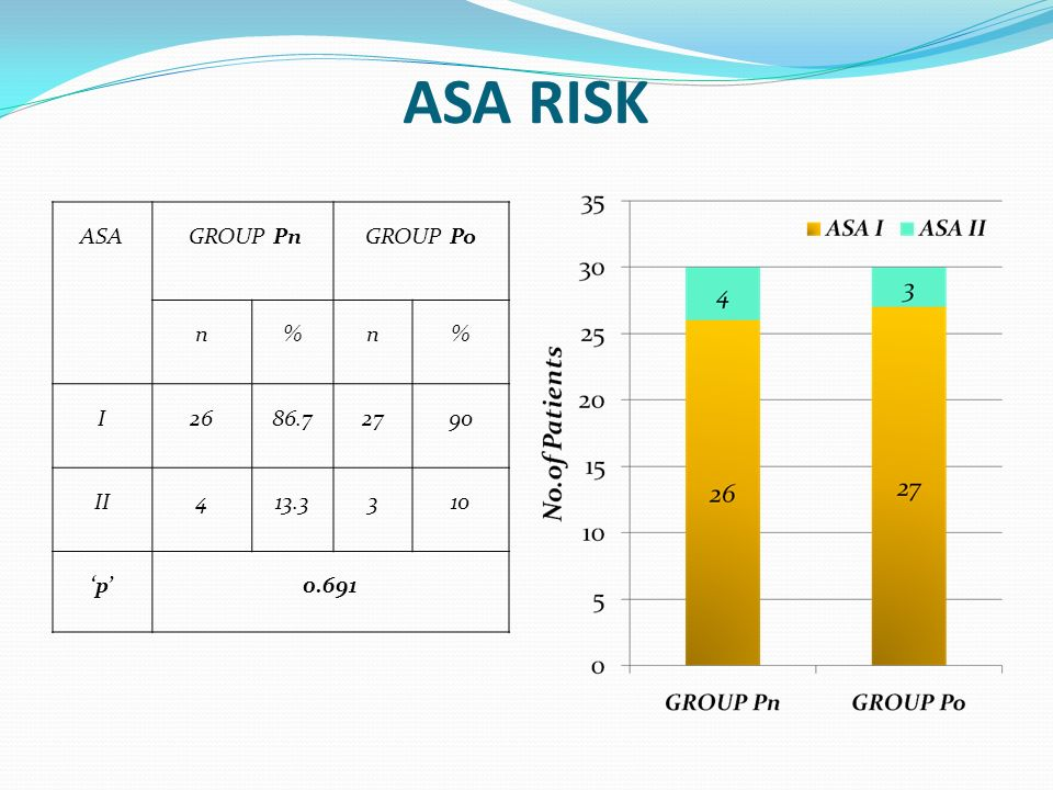 ASA RISK ASA GROUP Pn GROUP Po n % I 26 86.7 27 90 II 4 13.3 3 10 'p'