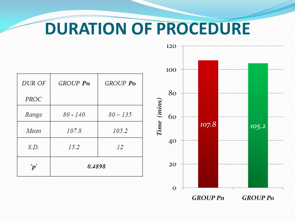 Duration of Procedure Dur of Proc GROUP Pn GROUP Po Range 80 - 140