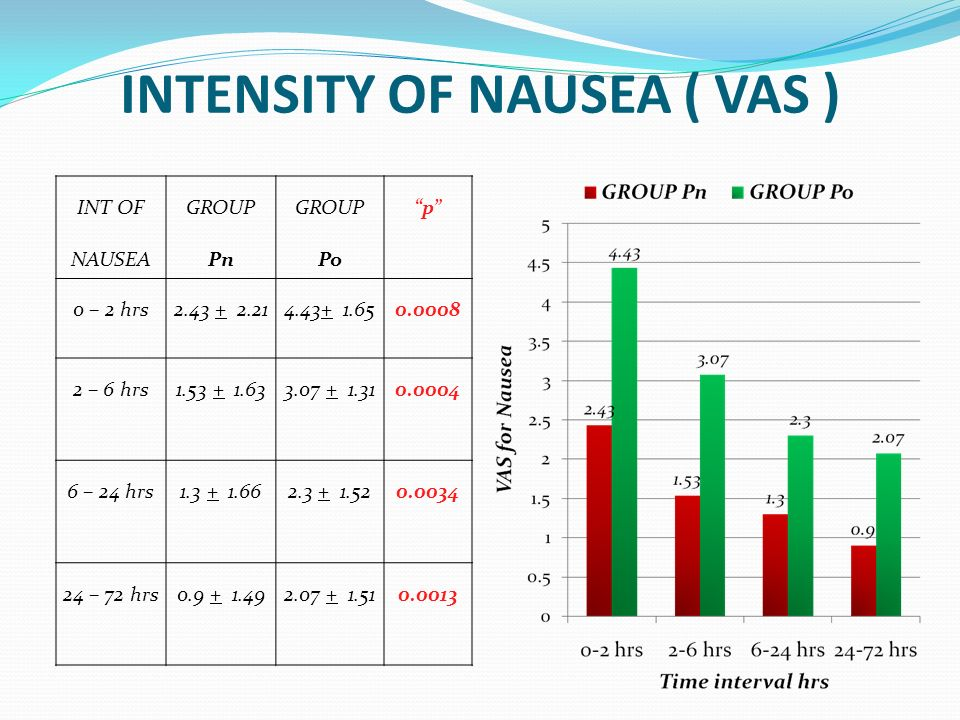 INTENSITY OF NAUSEA ( VAS )