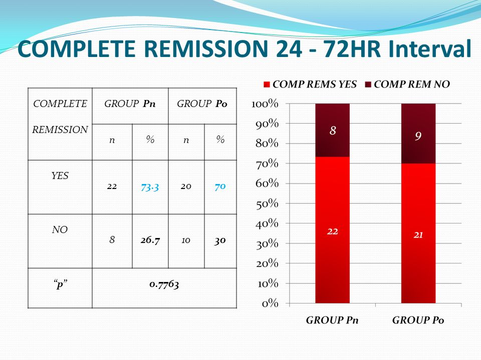 COMPLETE REMISSION 24 - 72HR Interval