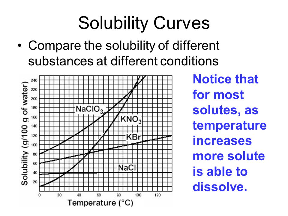 Solubility Curves Compare the solubility of different substances at different conditions.