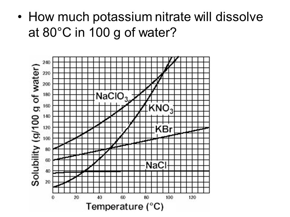 How much potassium nitrate will dissolve at 80°C in 100 g of water