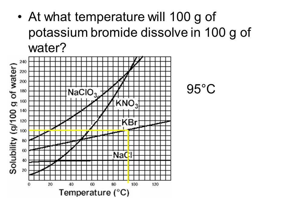 At what temperature will 100 g of potassium bromide dissolve in 100 g of water
