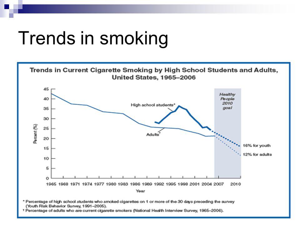 Trends in smoking