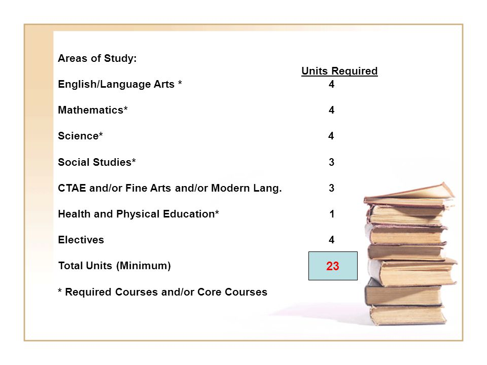 23 Areas of Study: Units Required English/Language Arts * 4