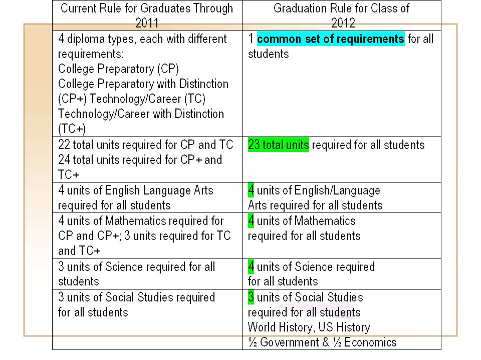 This chart compares the current diploma requirements with those in the proposed graduation rule.