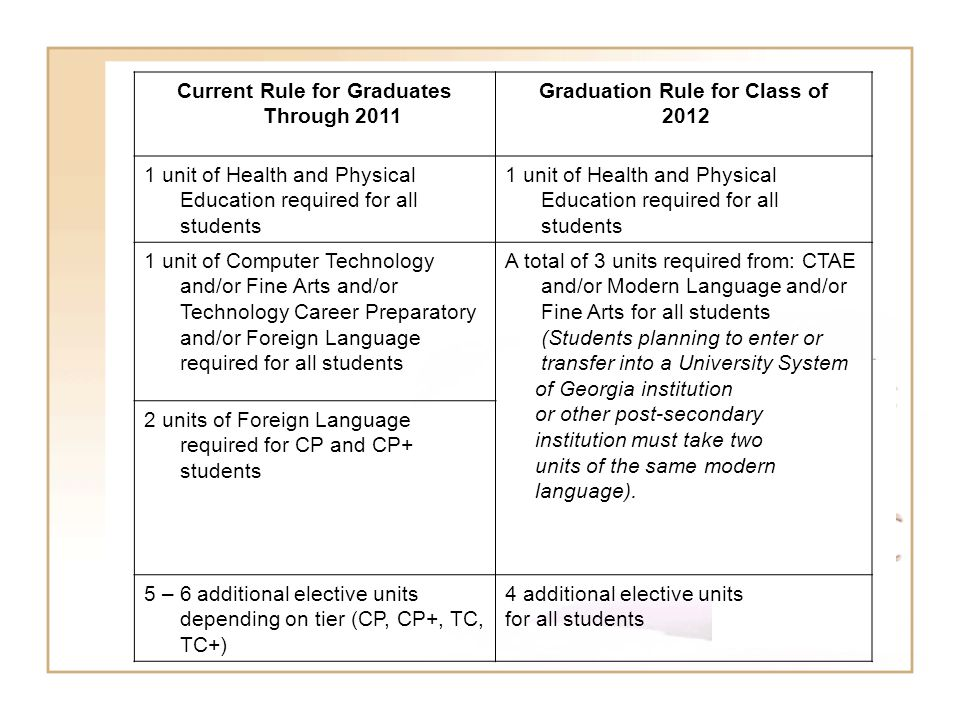 Current Rule for Graduates Through 2011 Graduation Rule for Class of