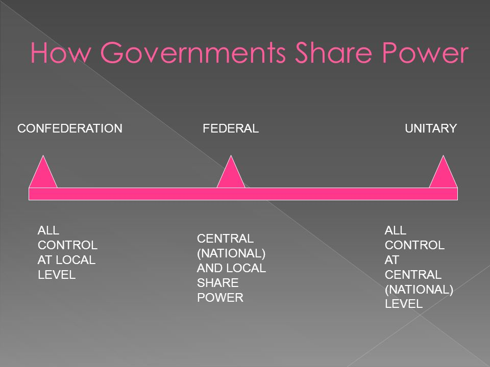 How Governments Share Power
