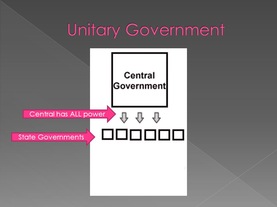 Unitary Government Central has ALL power State Governments