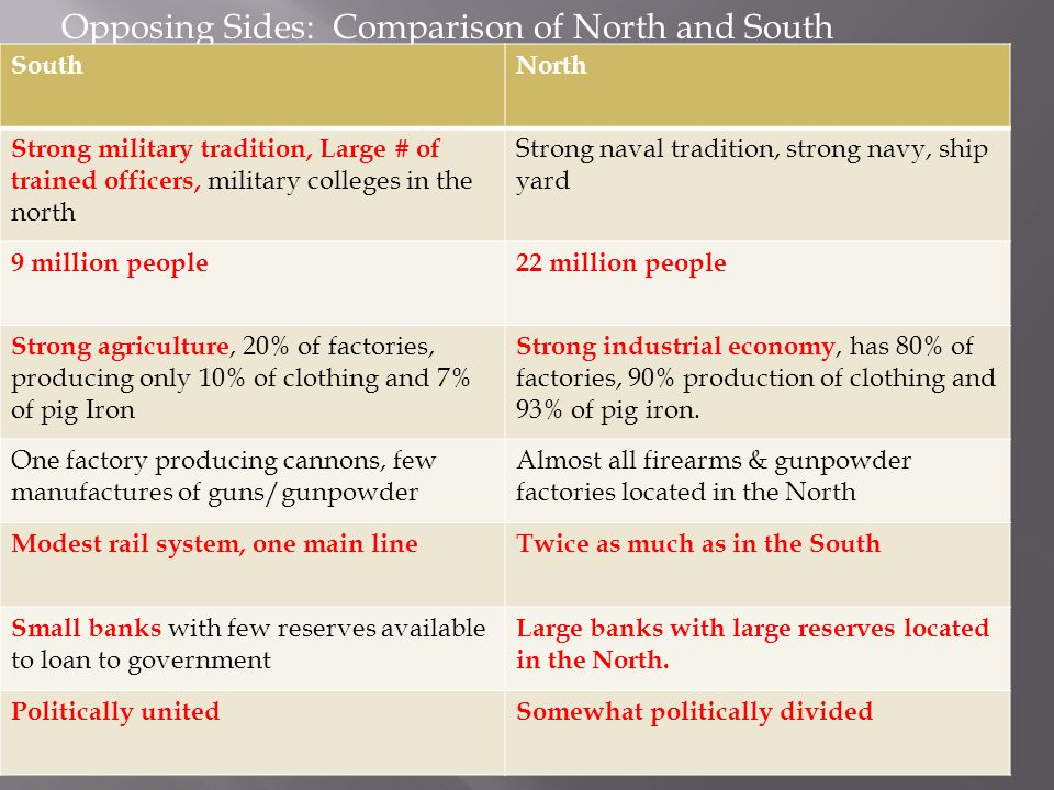 Opposing Sides: Comparison of North and South