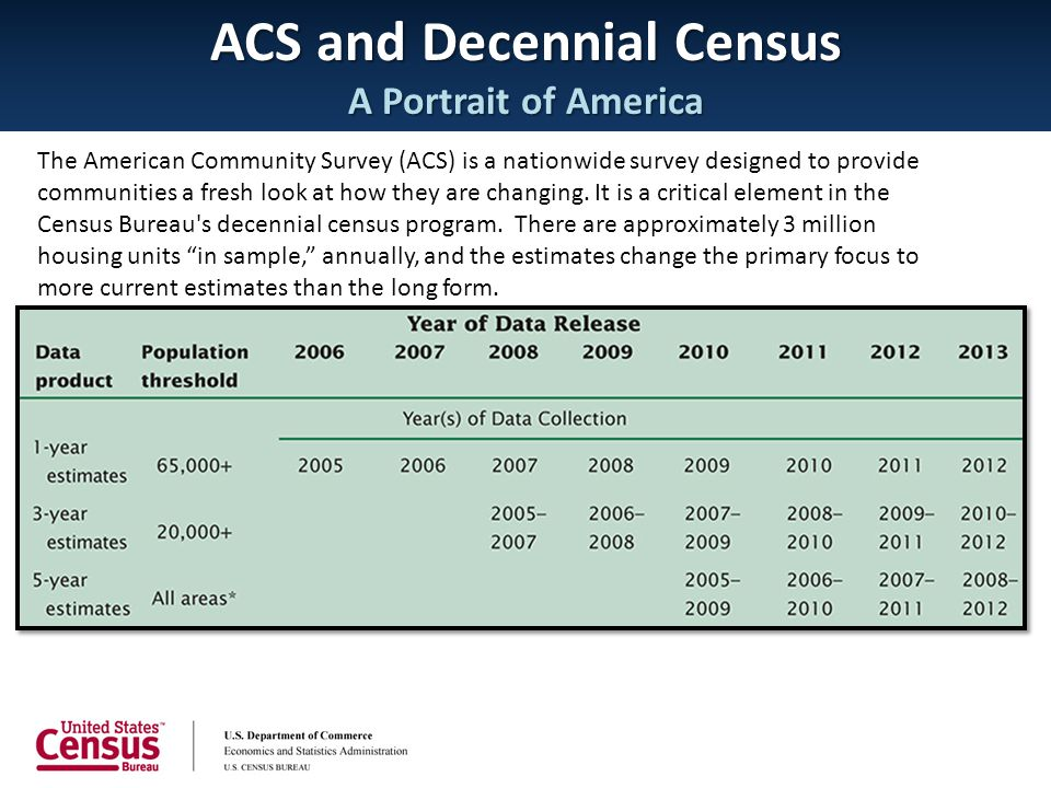 ACS and Decennial Census A Portrait of America