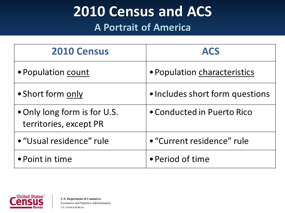 2010 Census and ACS A Portrait of America