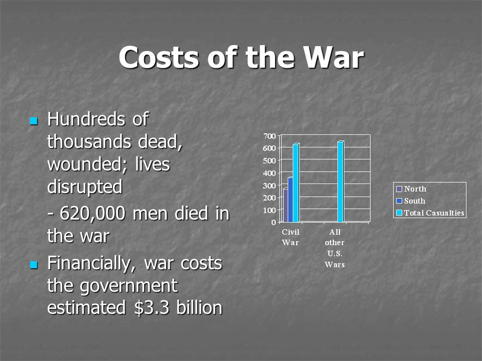 Costs of the War Hundreds of thousands dead, wounded; lives disrupted