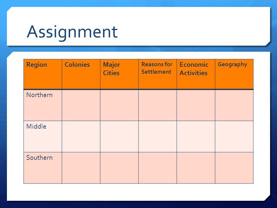 Assignment Region Colonies Major Cities Economic Activities Northern