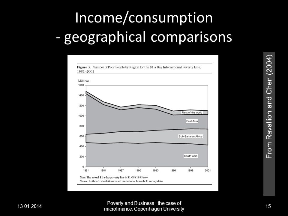 Income/consumption - geographical comparisons