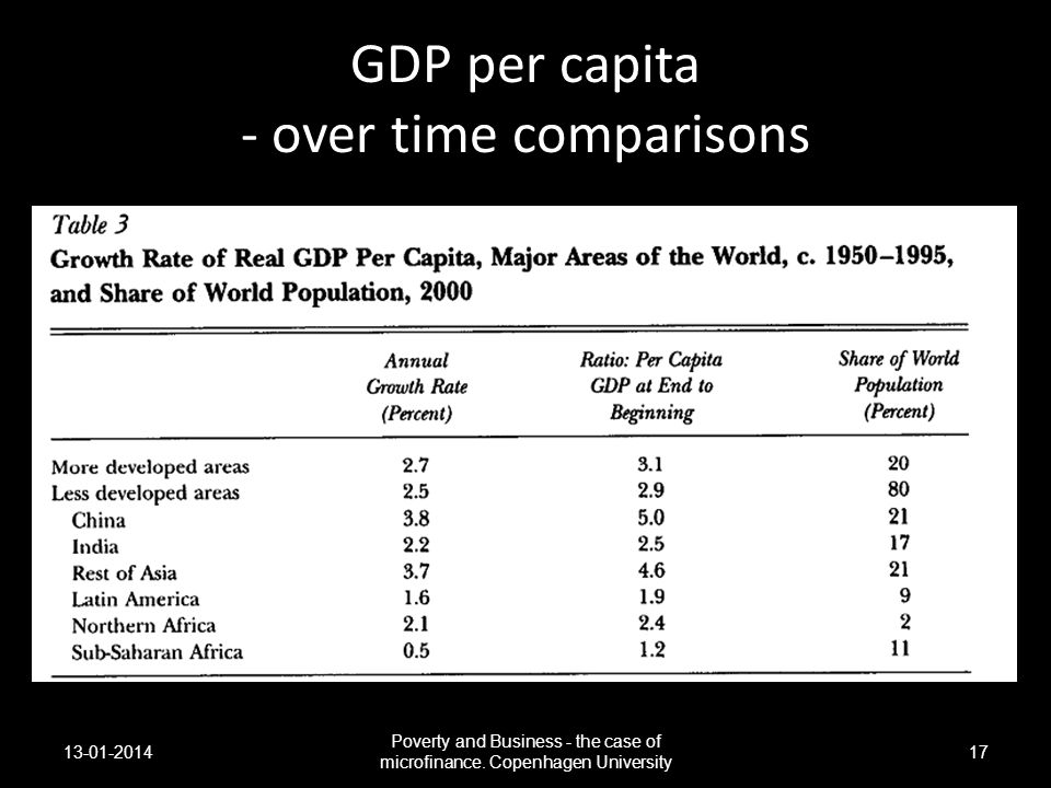 GDP per capita - over time comparisons