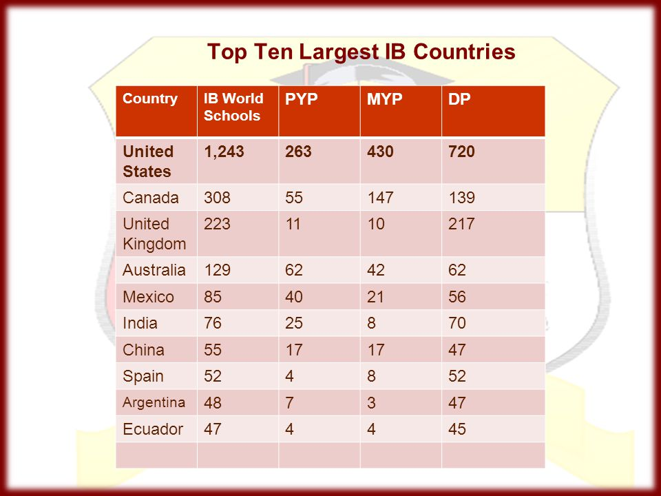 Top Ten Largest IB Countries