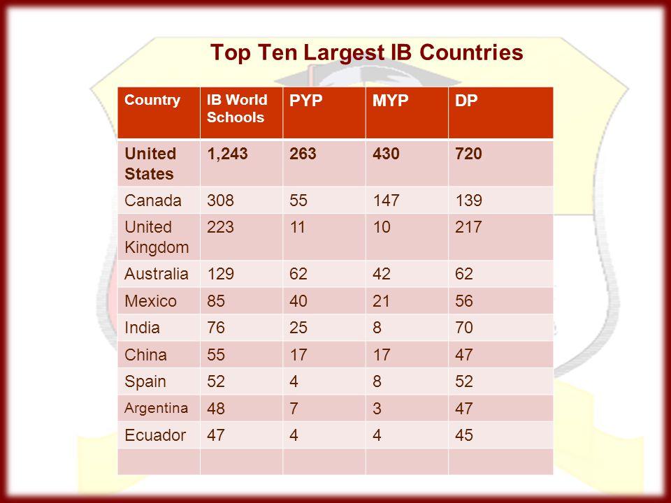 Top Ten Largest IB Countries