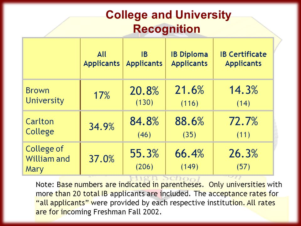 College and University Recognition