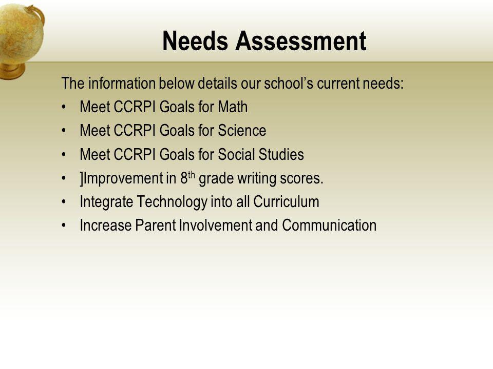 Needs Assessment The information below details our school's current needs: Meet CCRPI Goals for Math.