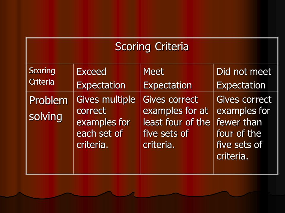 Scoring Criteria Problem solving Exceed Expectation Meet Did not meet