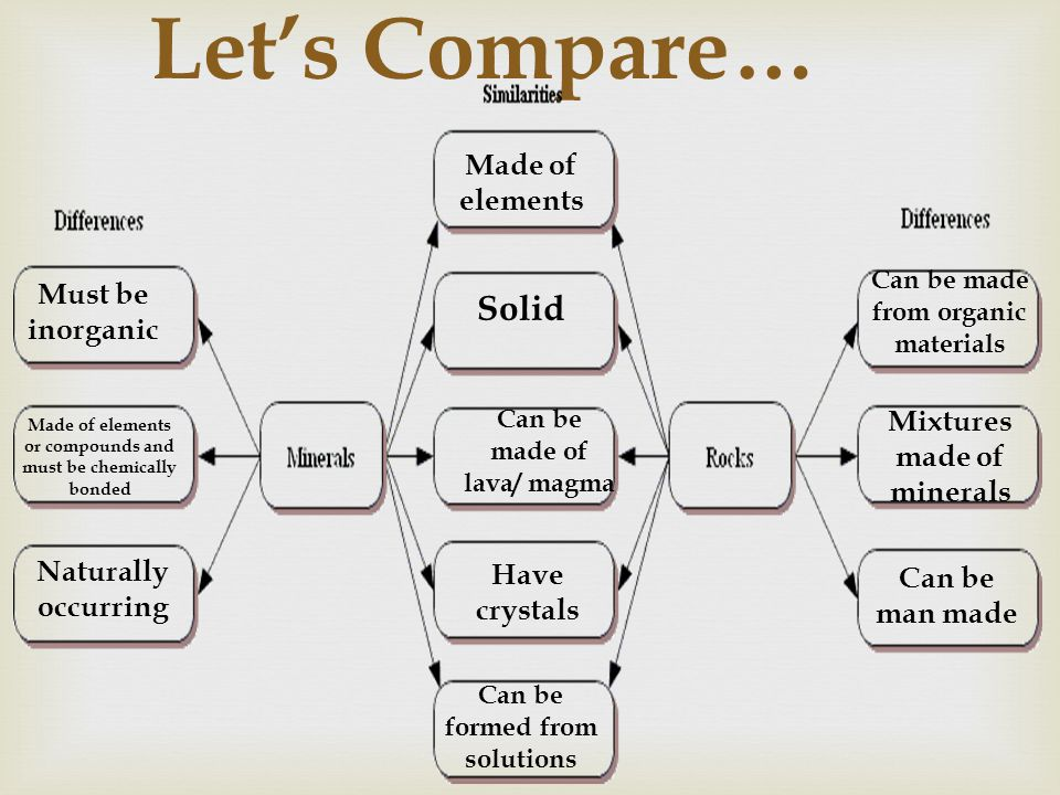 Let's Compare… Solid Made of elements Must be inorganic
