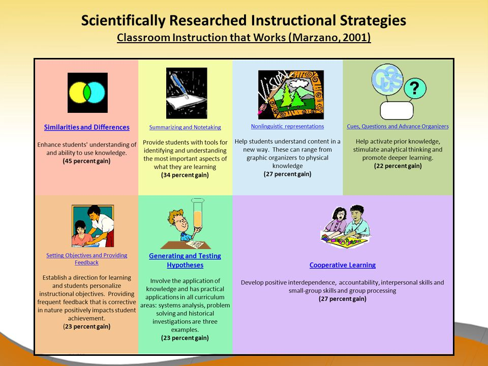 Scientifically Researched Instructional Strategies Classroom Instruction that Works (Marzano, 2001)