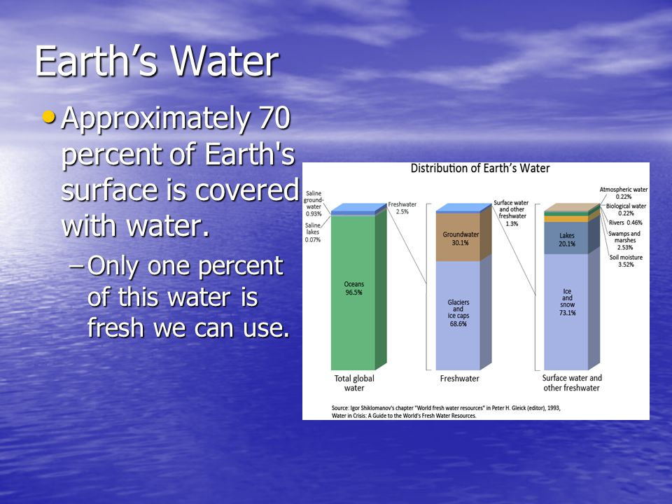 Earth's Water Approximately 70 percent of Earth s surface is covered with water.
