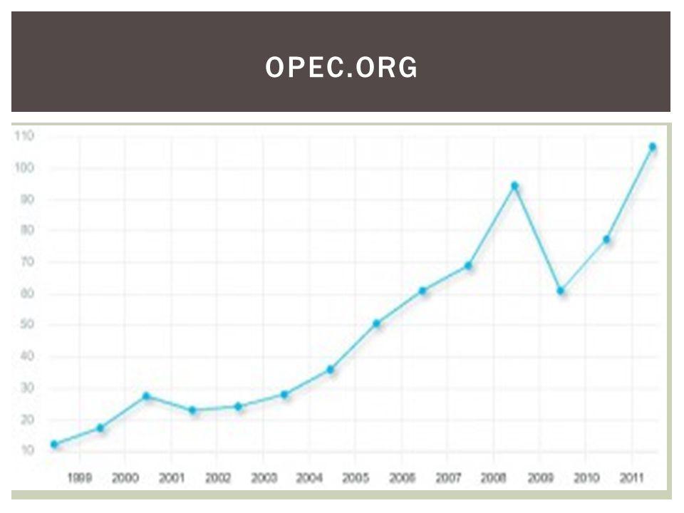 OPEC.org
