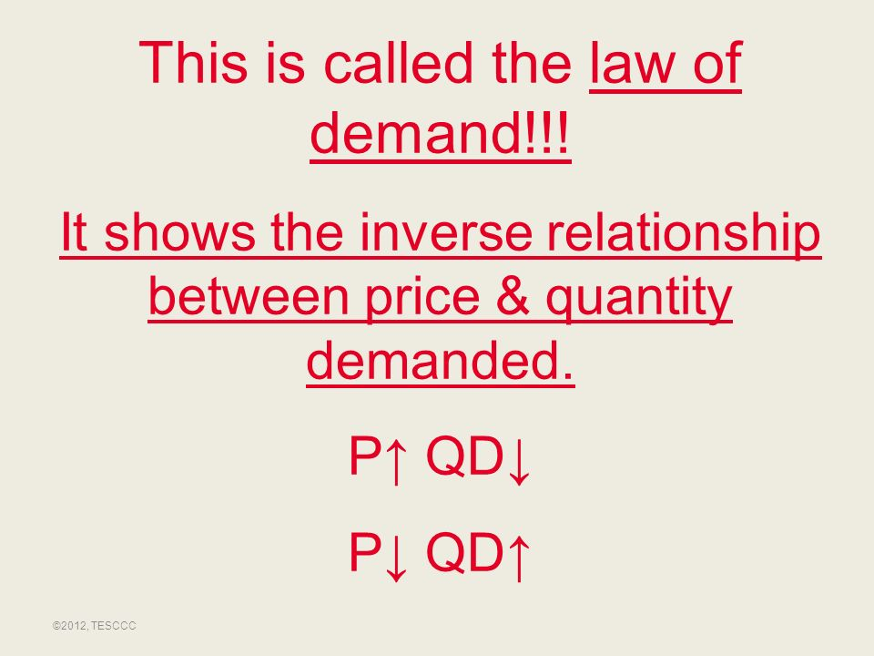 This is called the law of demand!!!