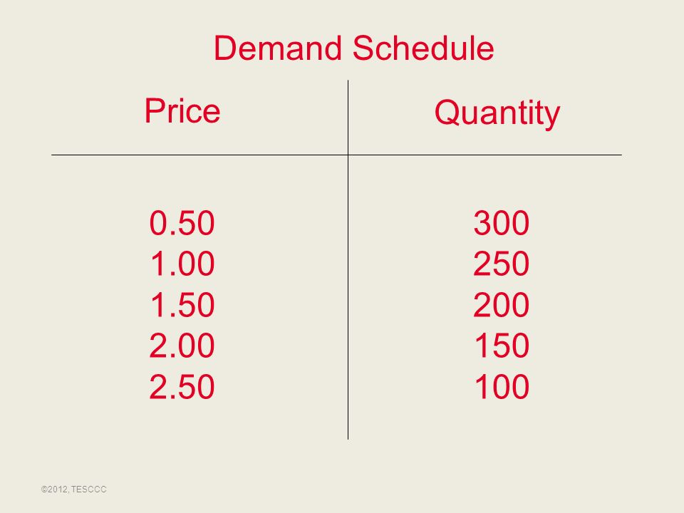 Demand Schedule Price Quantity 0.50 1.00 1.50 2.00 2.50 300 250 200