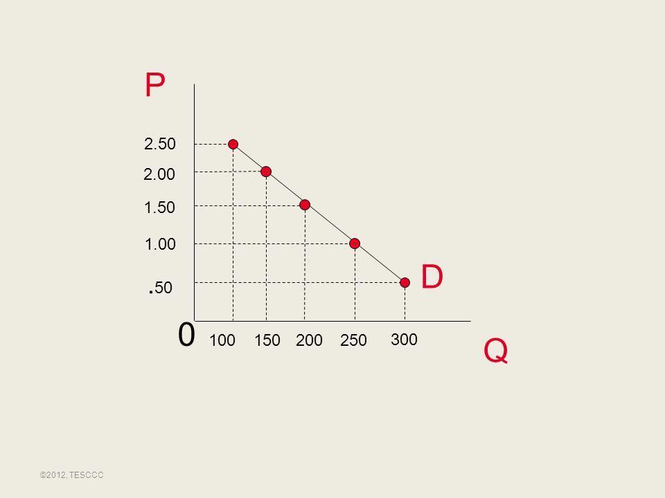 P 2.50 2.00 1.50 1.00 D .50 100 150 200 250 300 Q ©2012, TESCCC
