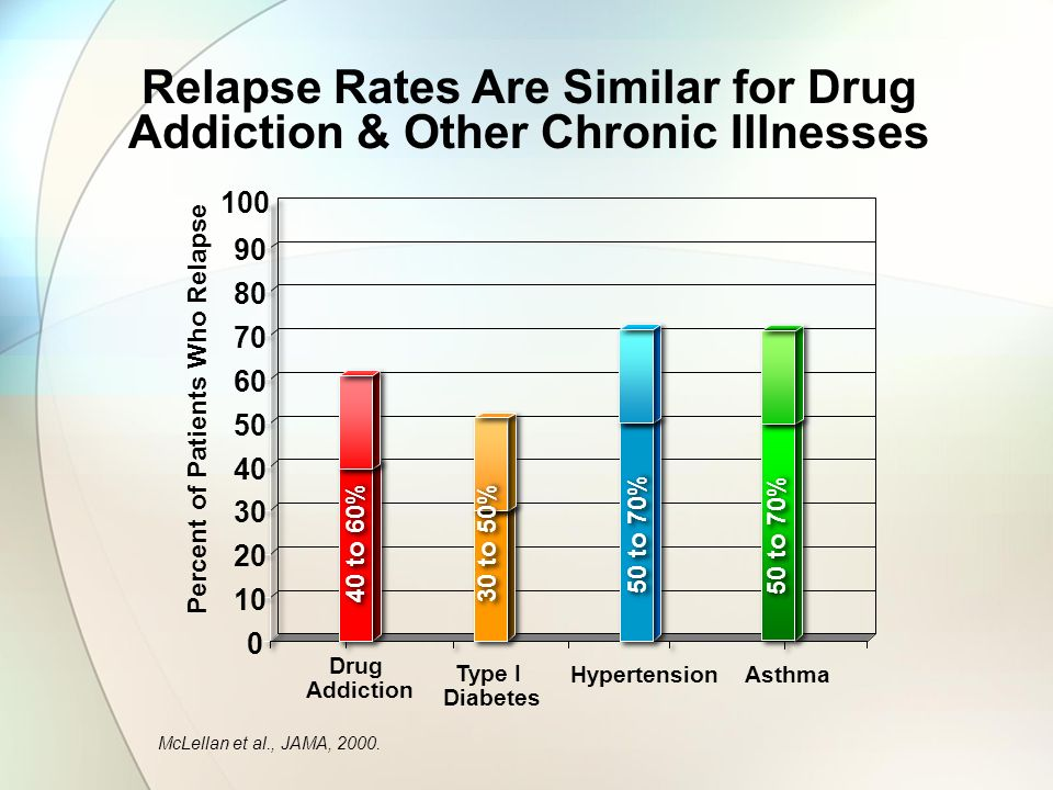 Relapse Rates Are Similar for Drug Addiction & Other Chronic Illnesses