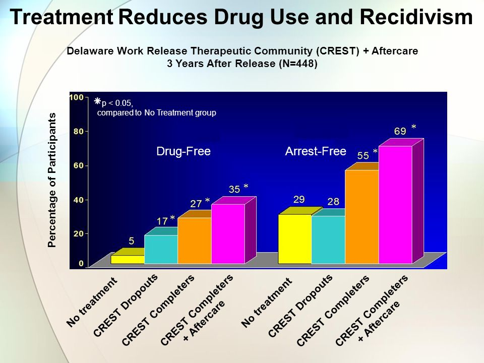 Treatment Reduces Drug Use and Recidivism