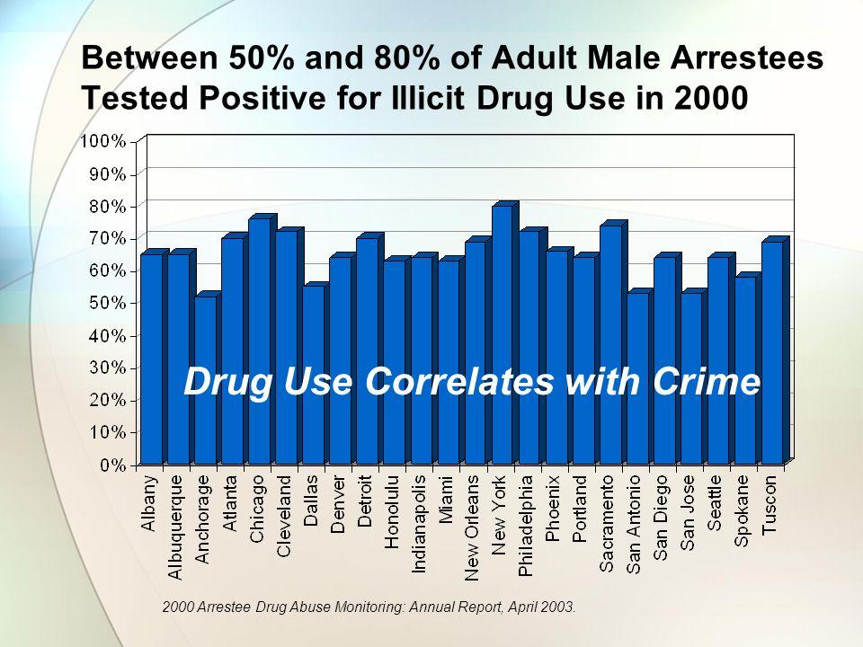 Drug Use Correlates with Crime